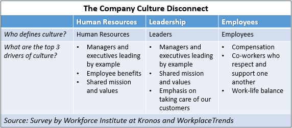 employee compensation and corporate culture what Their monetary compensation is very great compensation, mediocre corporate culture management wasn't supportive nor involved and did not treat all employees.